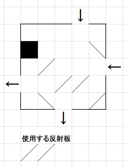 全ての反射板で1回以上光を反射させる必要があります(使わない反射板があってはいけません)。反射板は両面とも光を反射します。反射板を上手に配置して光を出口に導いてください。反射板は独立に使用できますが、方向を変えたりしてはいけません。